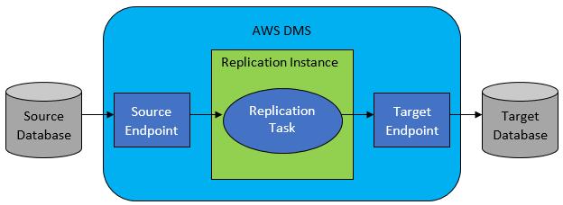 AWS DMS